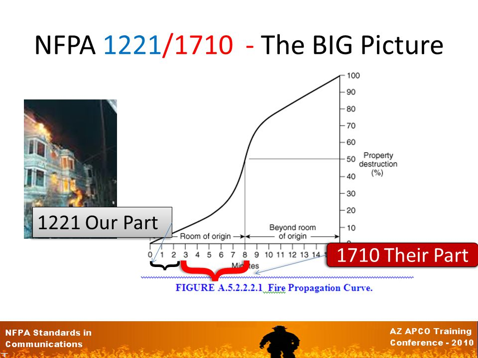 NFPA 1221/1710 - The BIG Picture 1221 Our Part { 1710 Their Part {