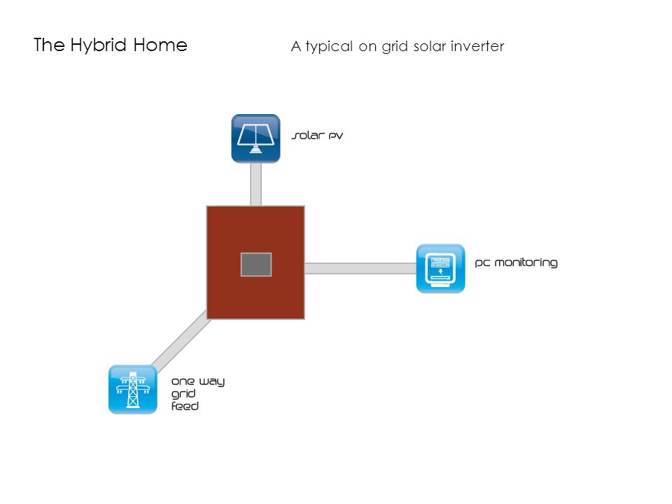 The Hybrid Home A typical on grid solar inverter