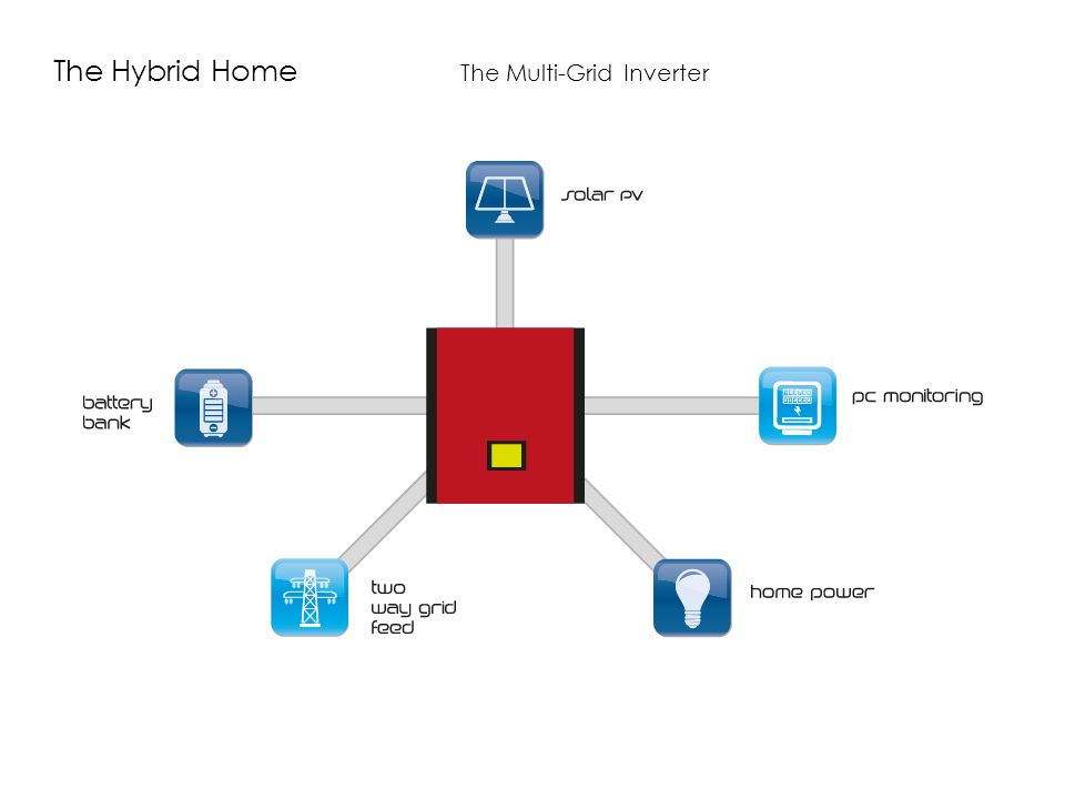 The Hybrid Home The Multi-Grid Inverter
