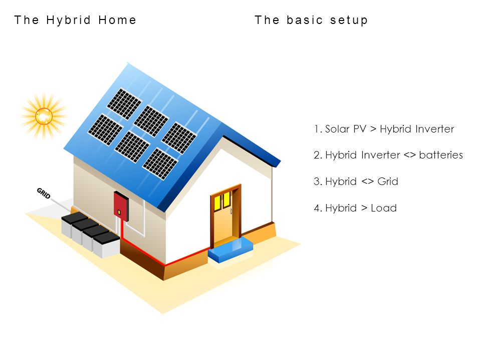 The Hybrid Home The basic setup
