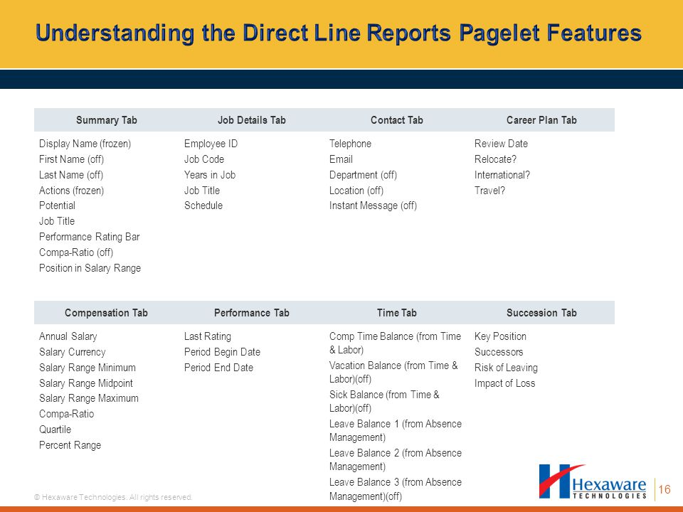 Understanding the Direct Line Reports Pagelet Features