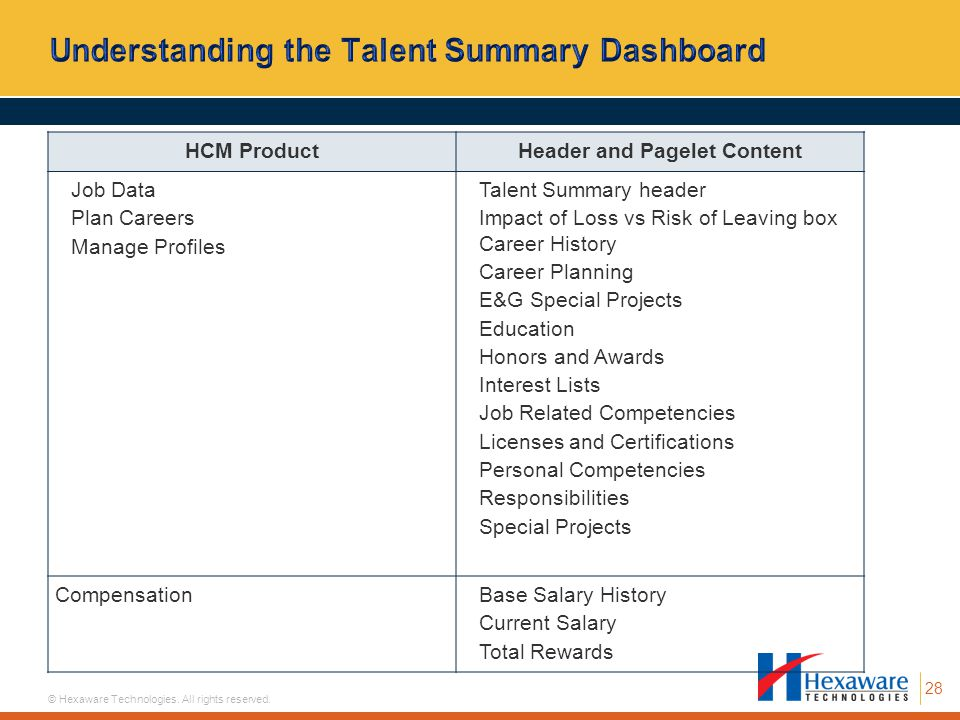 Understanding the Talent Summary Dashboard