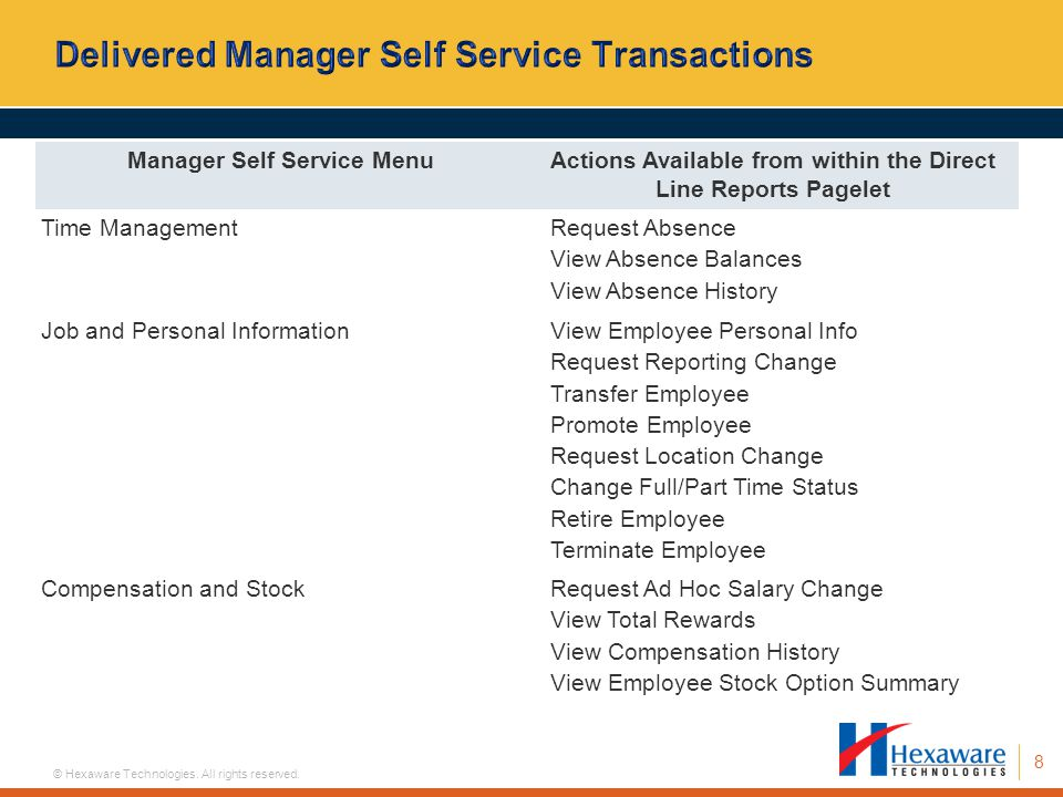 Delivered Manager Self Service Transactions