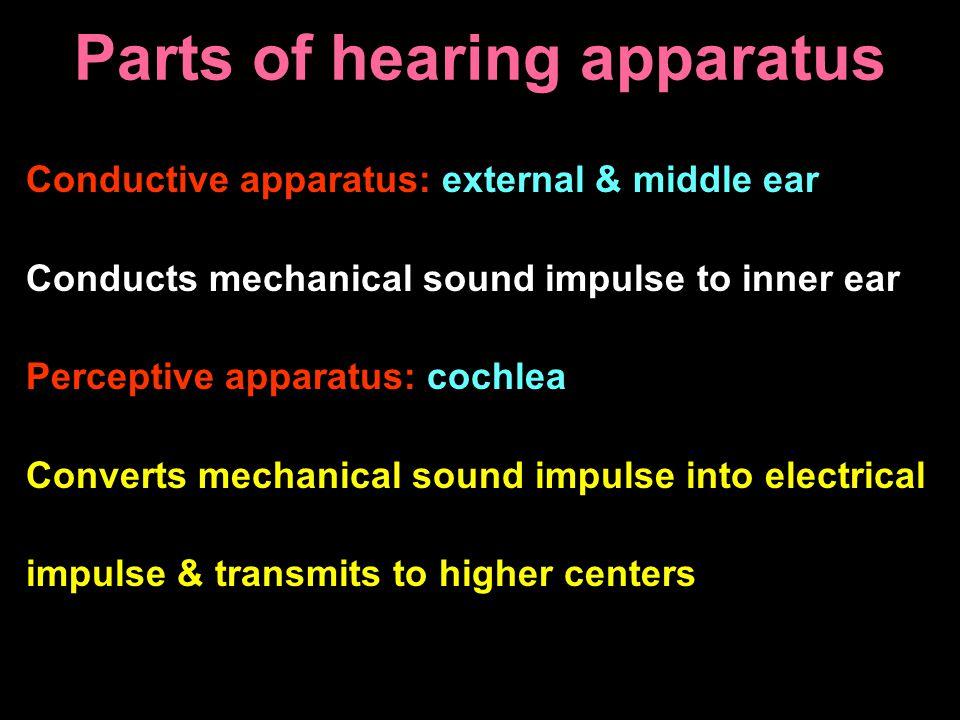 Parts of hearing apparatus