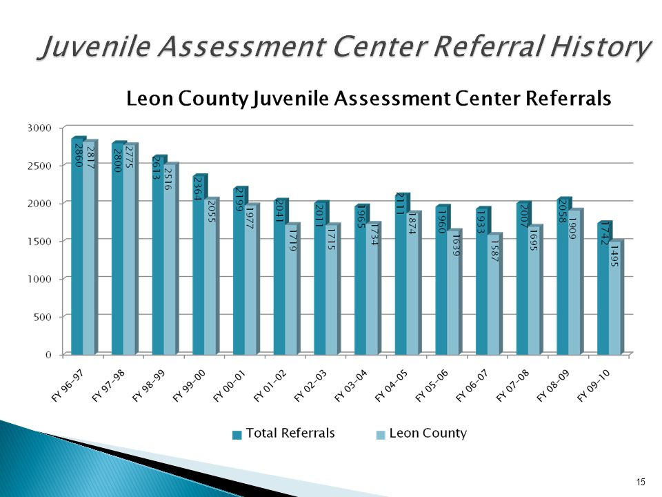 Juvenile Assessment Center Referral History