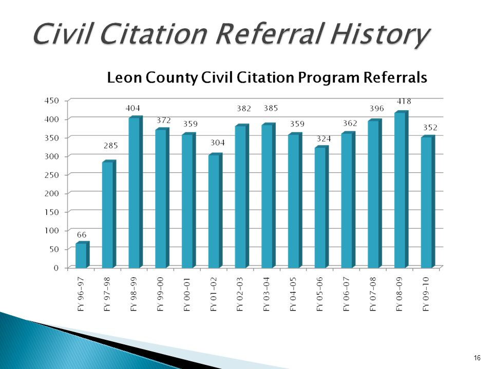 Civil Citation Referral History