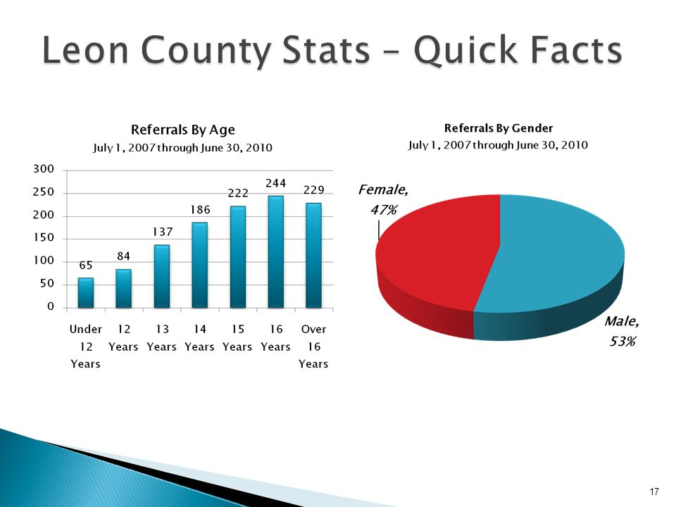 Leon County Stats – Quick Facts