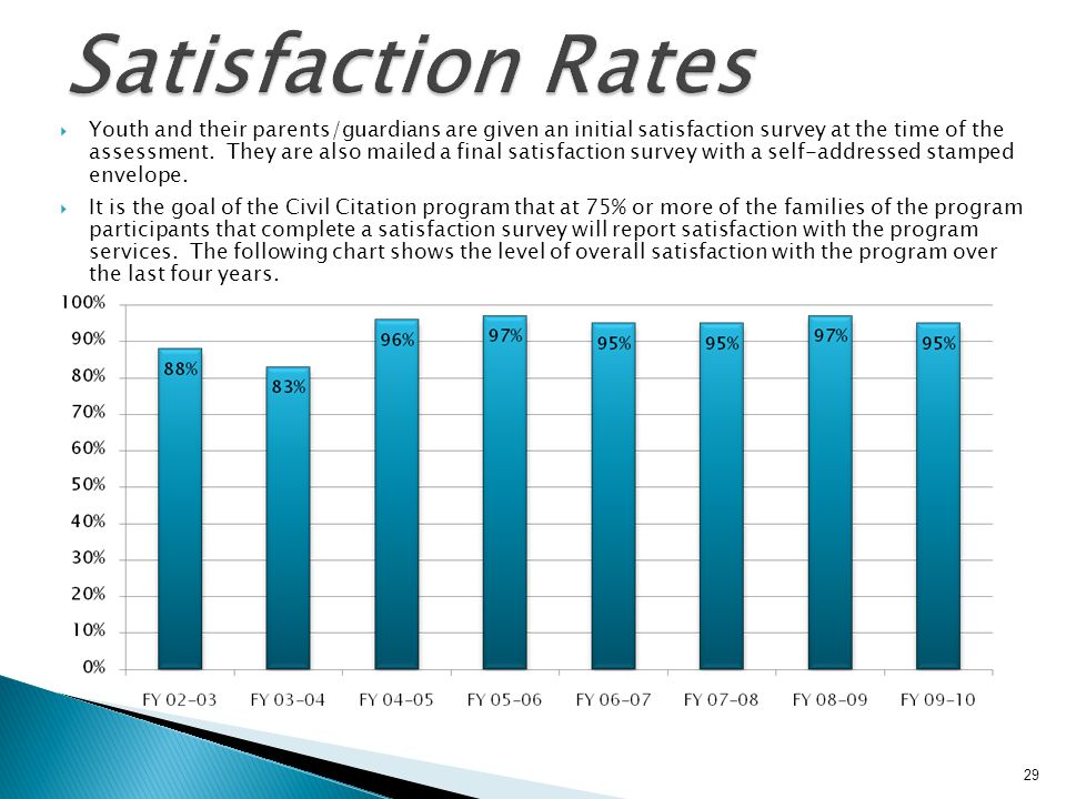 Satisfaction Rates