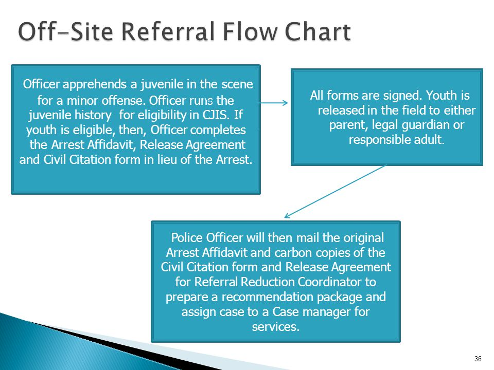 Off-Site Referral Flow Chart