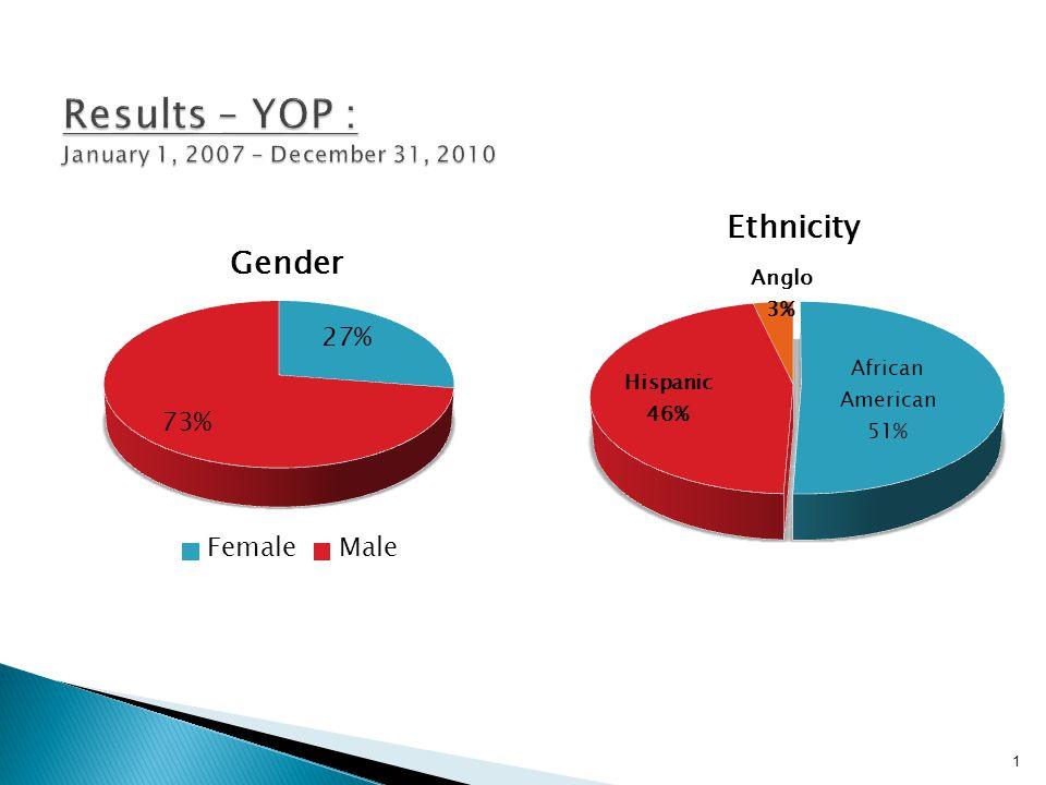 Results – YOP : January 1, 2007 – December 31, 2010