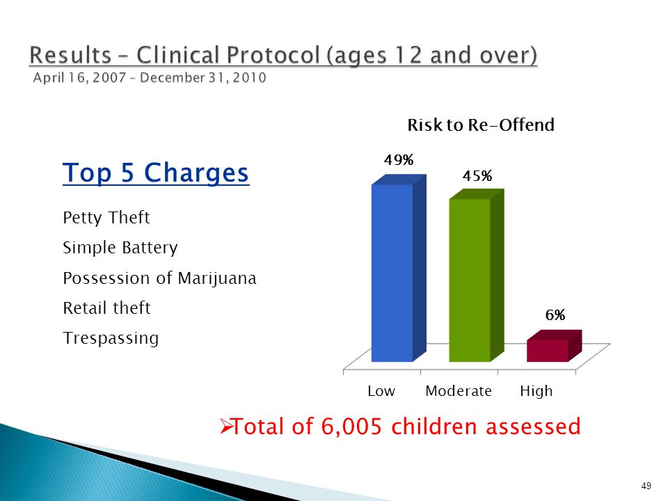 Results – Clinical Protocol (ages 12 and over) April 16, 2007 – December 31, 2010