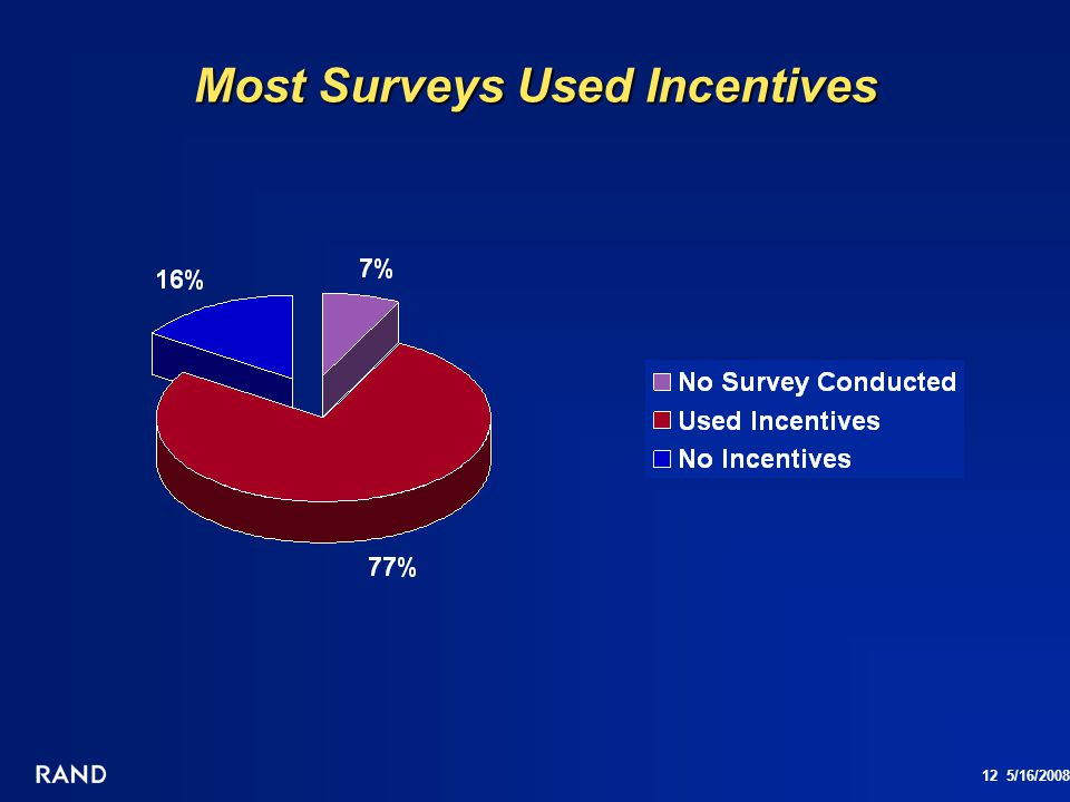 Most Surveys Used Incentives