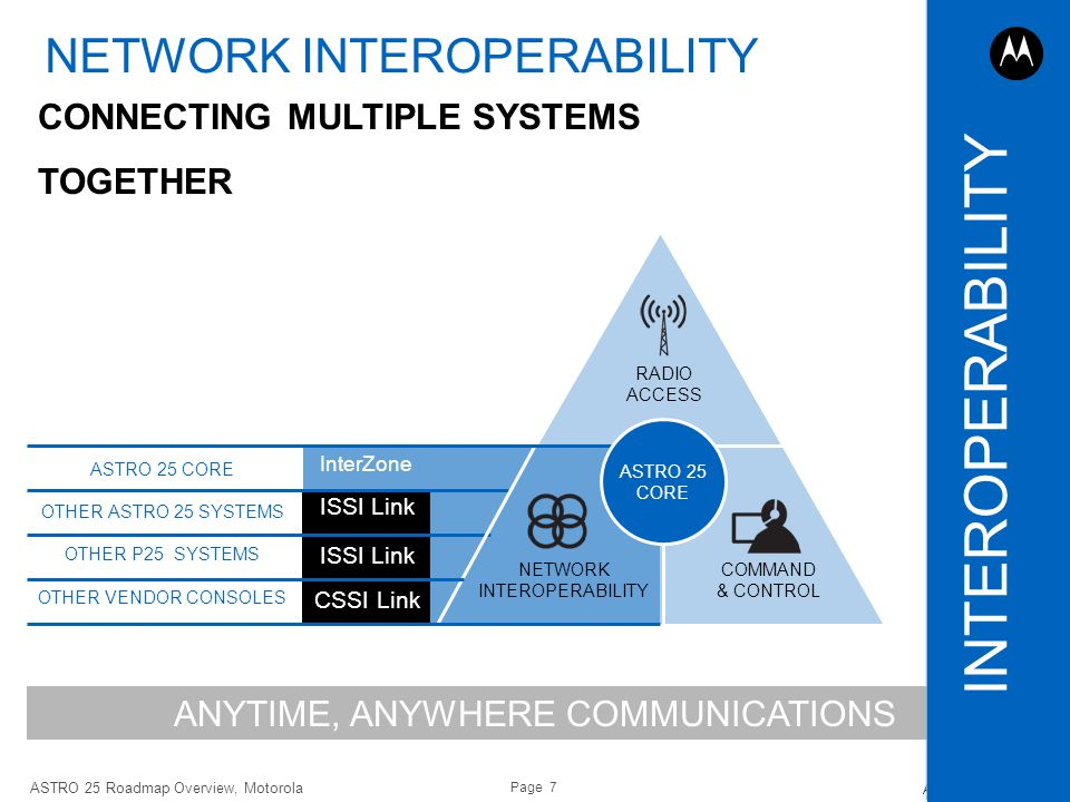 INTEROPERABILITY NETWORK INTEROPERABILITY CONNECTING MULTIPLE SYSTEMS