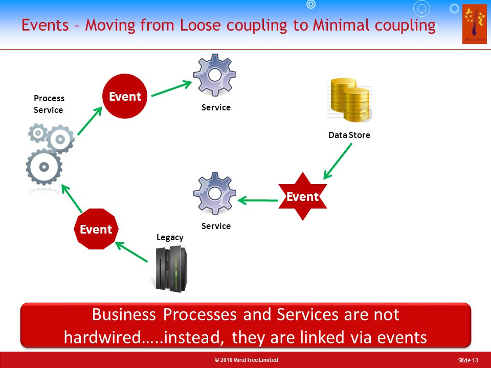 Events – Moving from Loose coupling to Minimal coupling