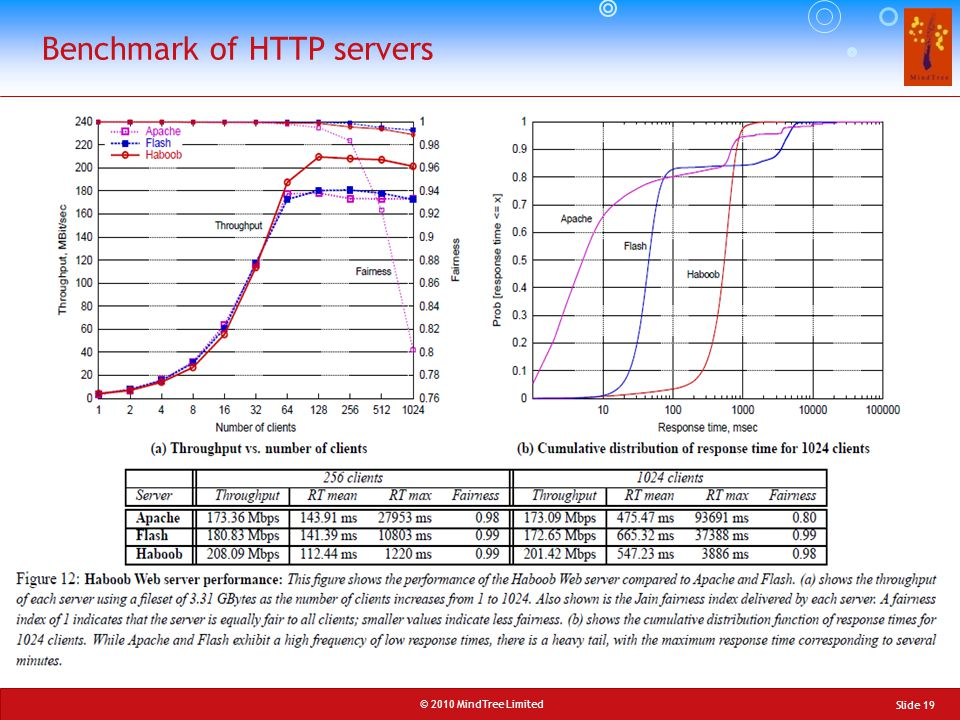 Benchmark of HTTP servers