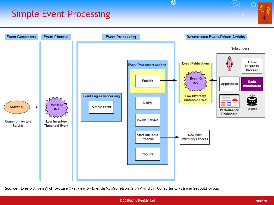 Simple Event Processing