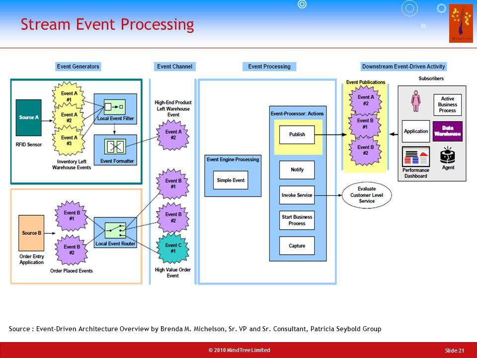 Stream Event Processing