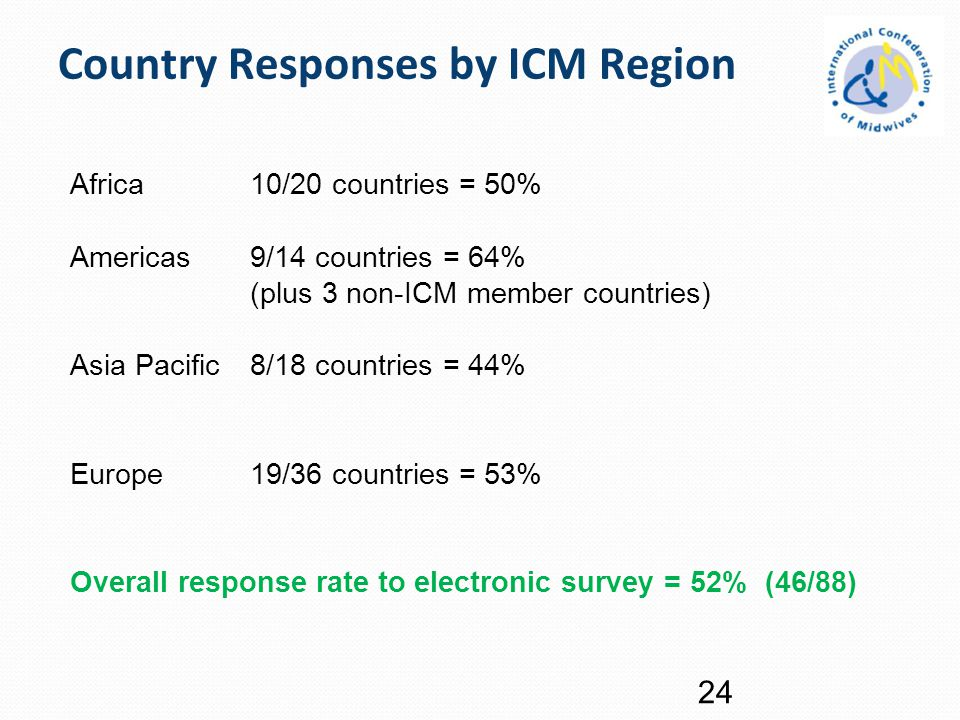 Country Responses by ICM Region