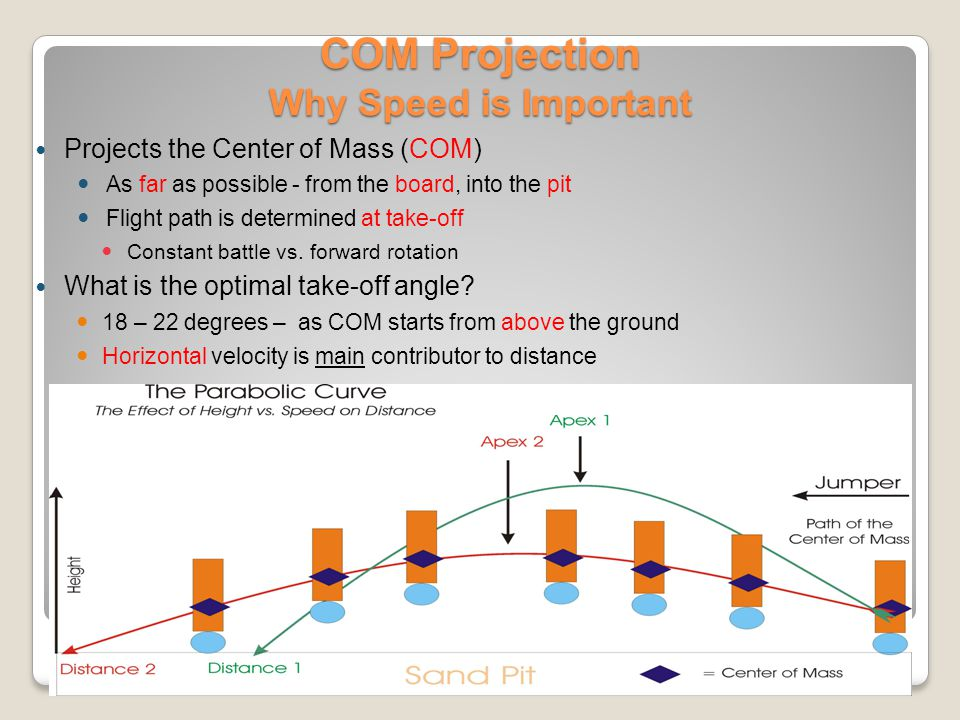COM Projection Why Speed is Important
