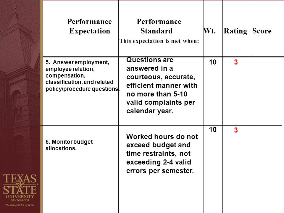 Performance Performance Expectation Standard Wt. Rating Score