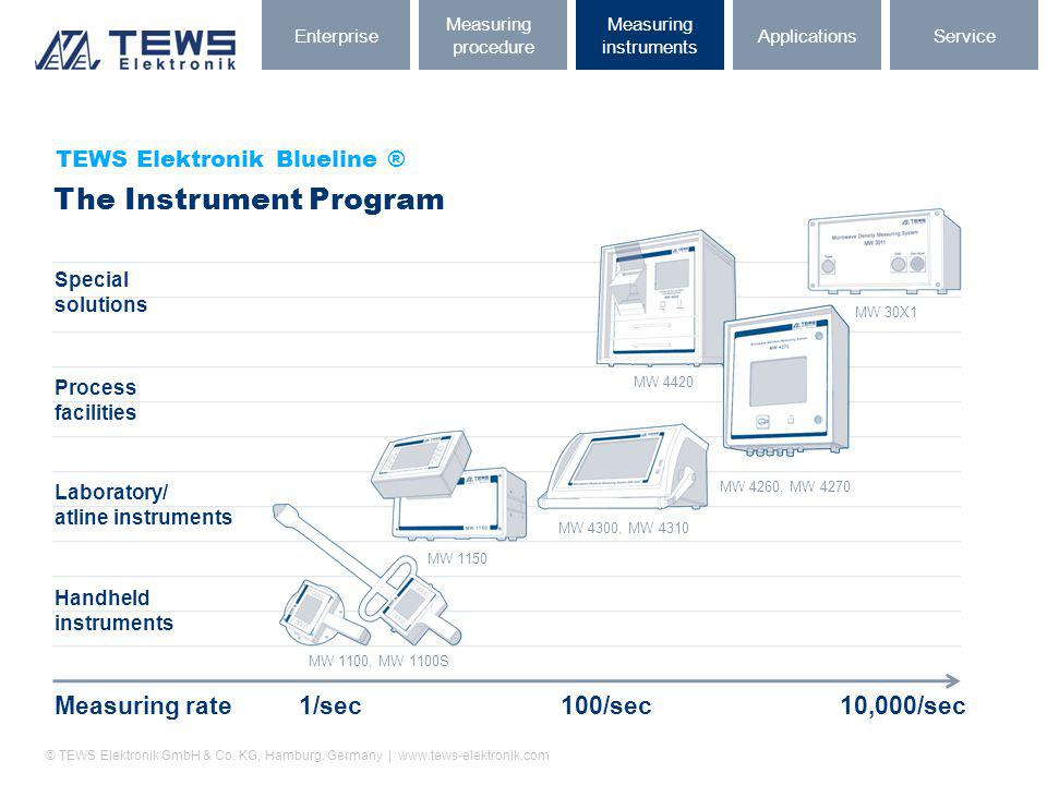 The Instrument Program