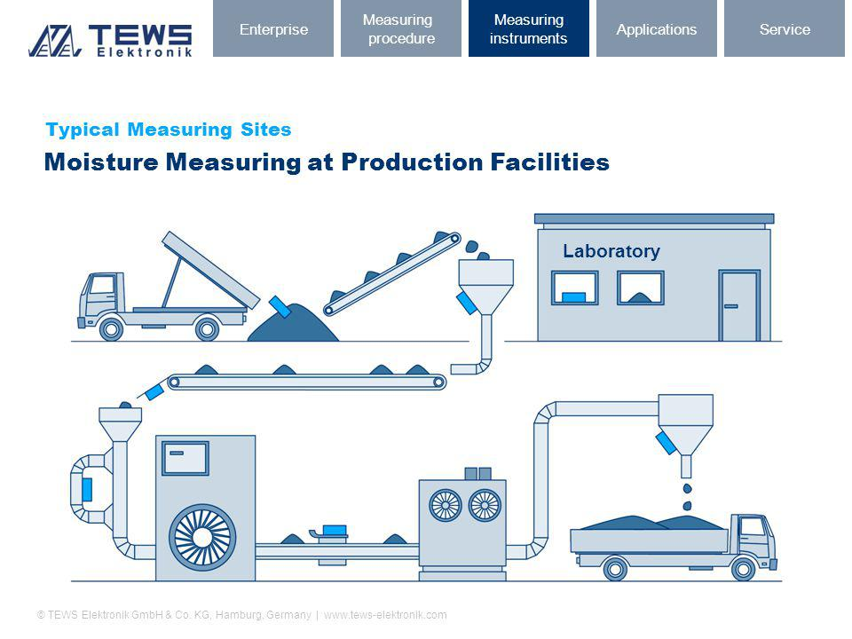 Moisture Measuring at Production Facilities