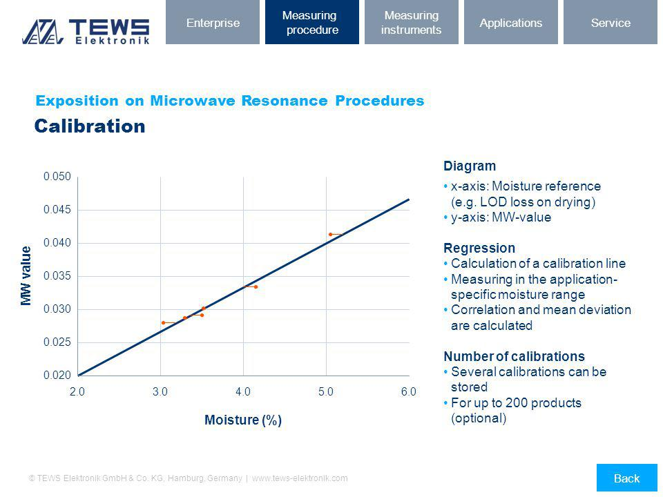 Calibration Exposition on Microwave Resonance Procedures Diagram