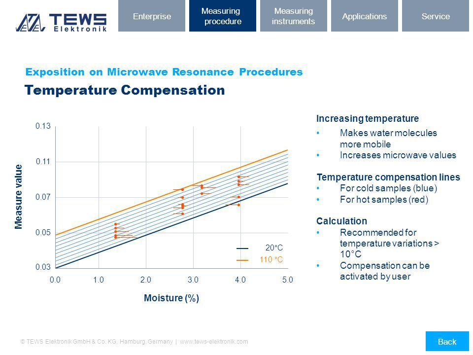 Temperature Compensation