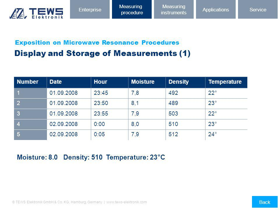 Display and Storage of Measurements (1)