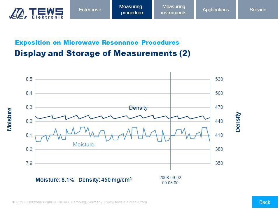 Display and Storage of Measurements (2)