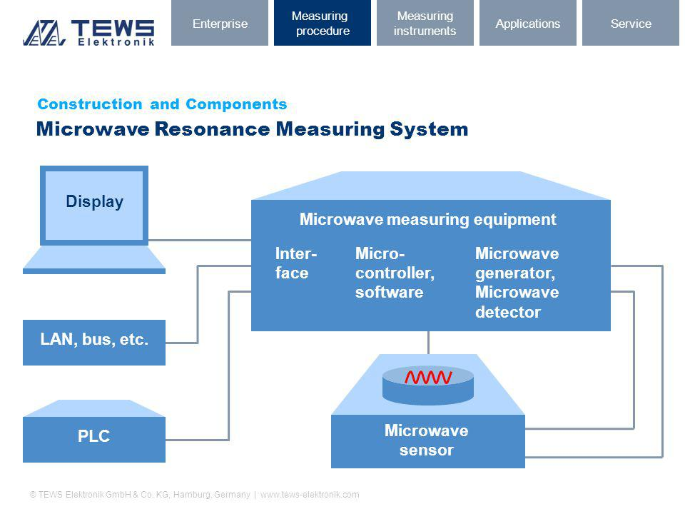Microwave measuring equipment