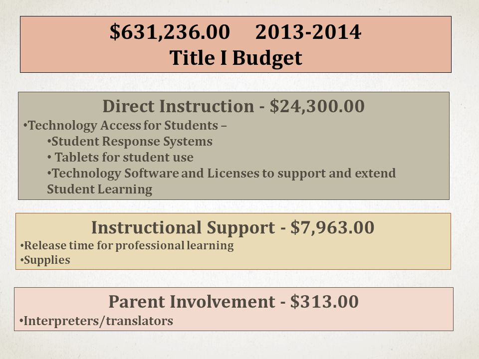 Instructional Support - $7,963.00