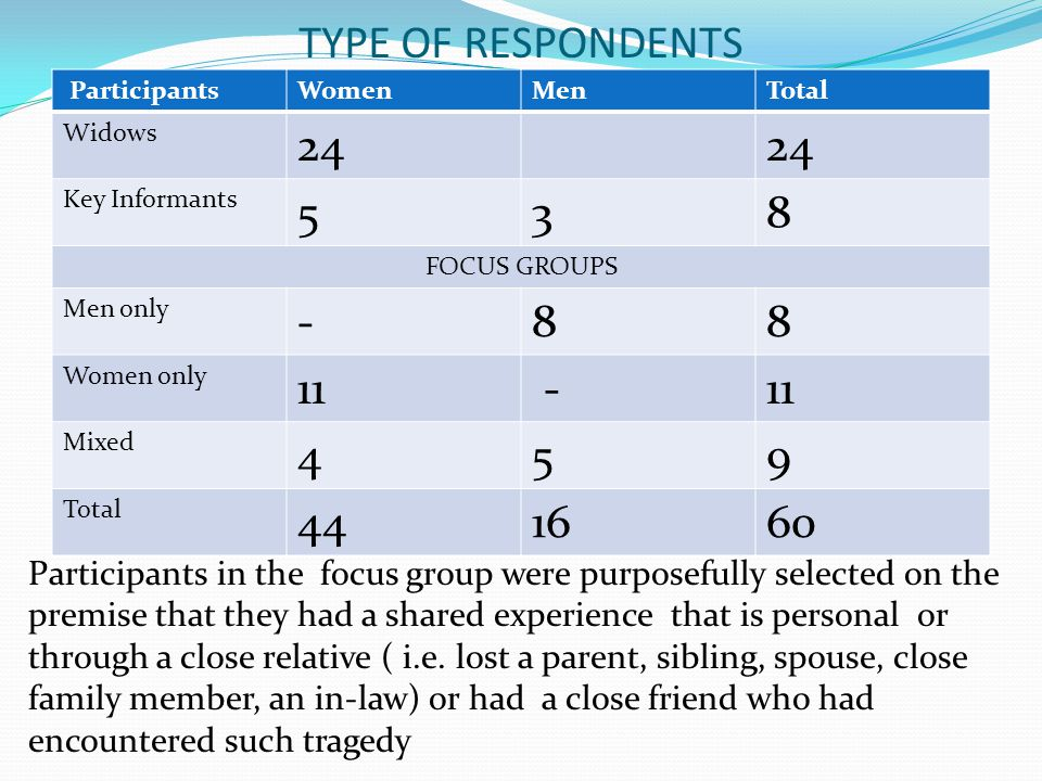 TYPE OF RESPONDENTS Participants. Women. Men. Total. Widows. 24. Key Informants. 5. 3. 8. FOCUS GROUPS.
