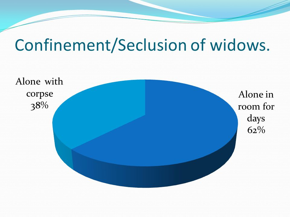 Confinement/Seclusion of widows.