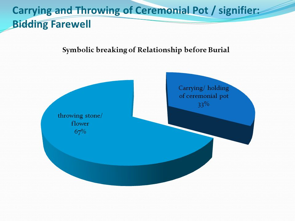 Carrying and Throwing of Ceremonial Pot / signifier: Bidding Farewell