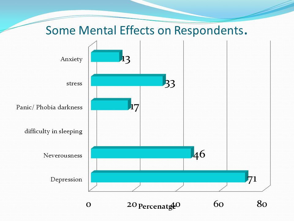 Some Mental Effects on Respondents.