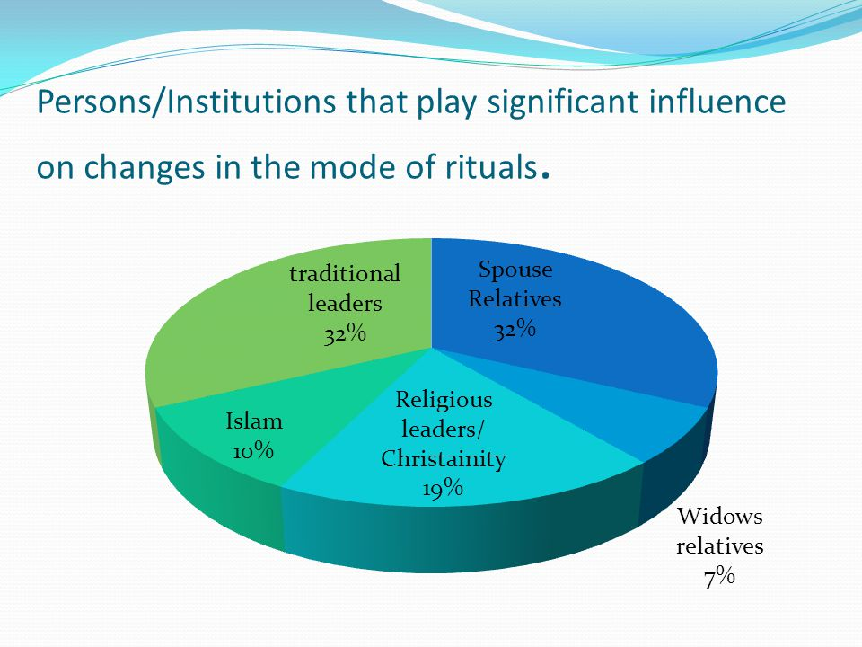 Persons/Institutions that play significant influence on changes in the mode of rituals.