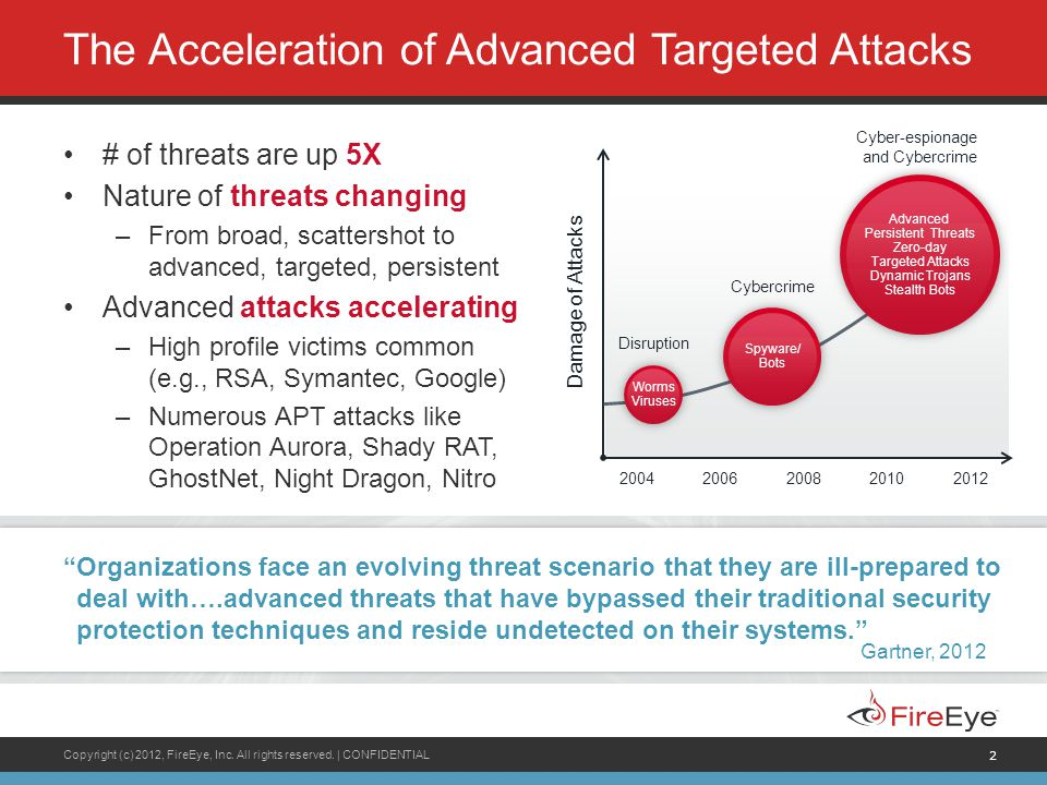 The Acceleration of Advanced Targeted Attacks