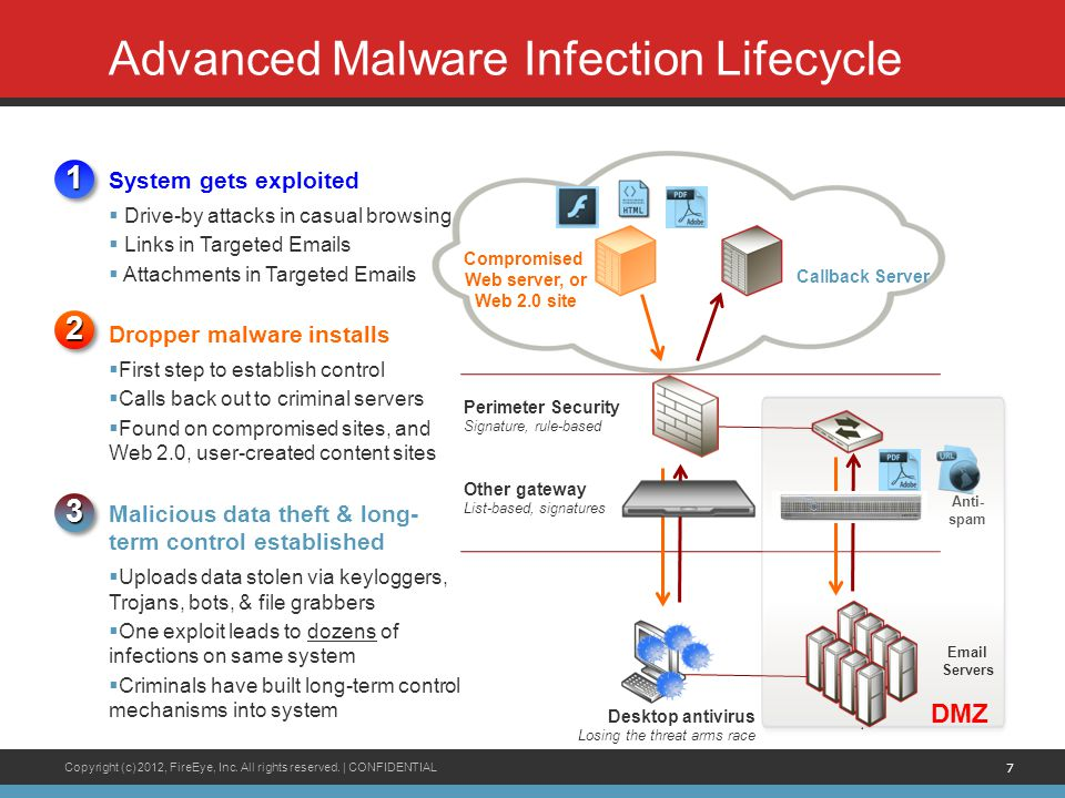 Advanced Malware Infection Lifecycle
