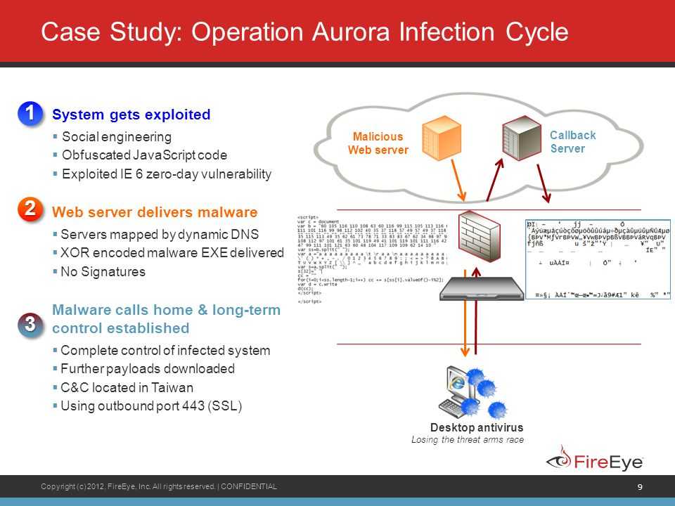 Case Study: Operation Aurora Infection Cycle