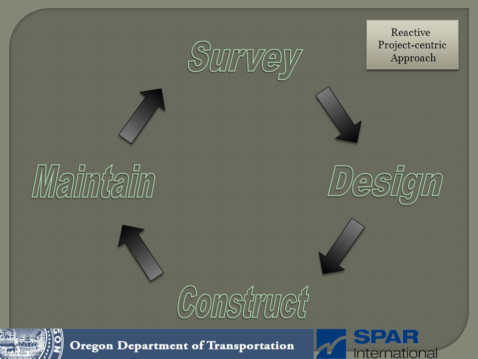 Reactive Project-centric Approach Survey Maintain Design Construct