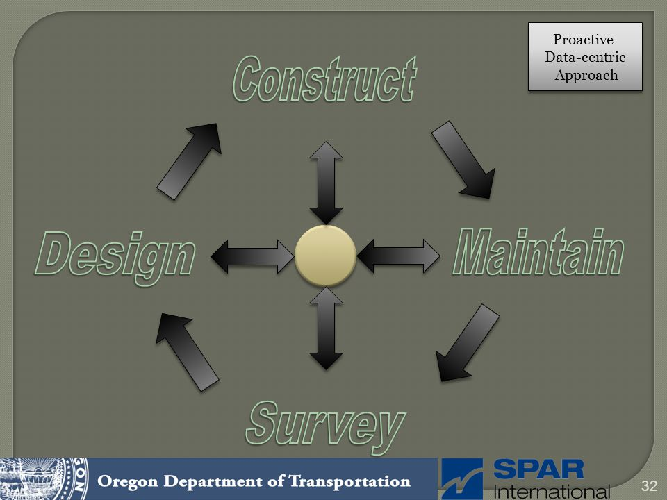 Proactive Data-centric Approach Construct Design Maintain Survey