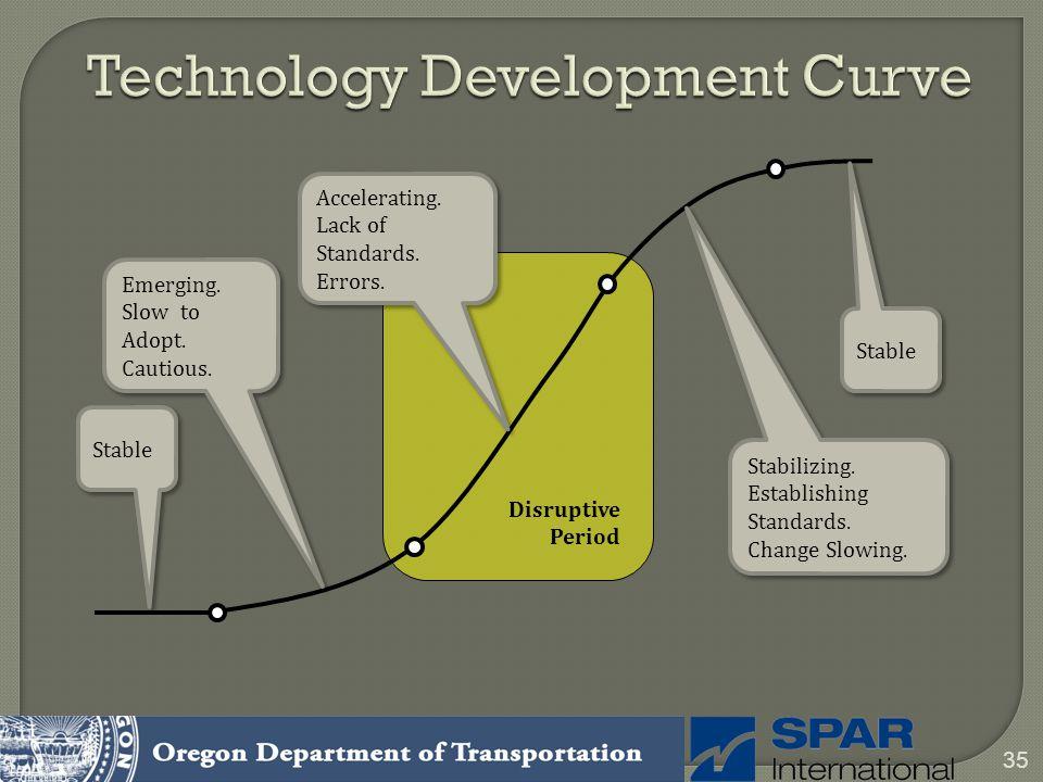 Technology Development Curve