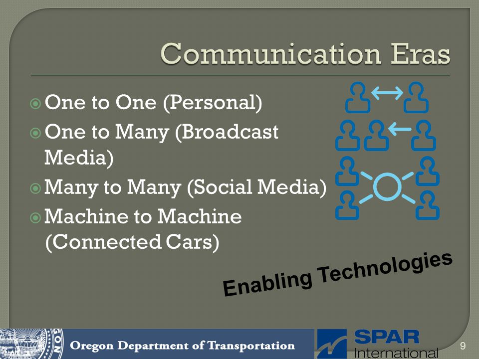 Communication Eras One to One (Personal) One to Many (Broadcast Media)