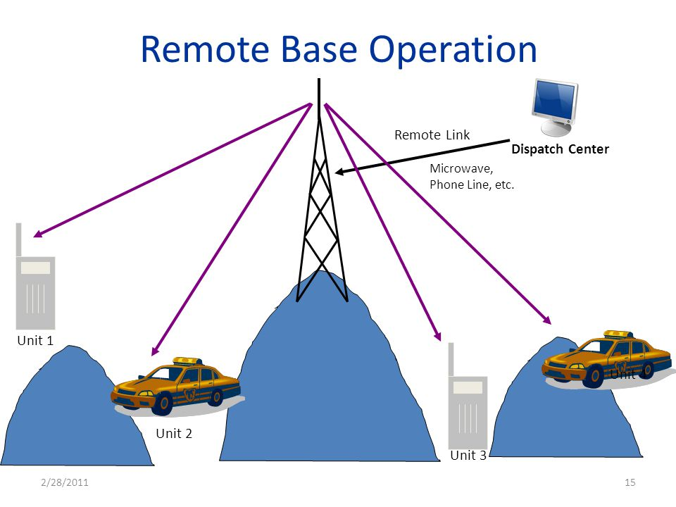 Remote Base Operation Remote Link Dispatch Center Unit 1 Unit 4 Unit 2