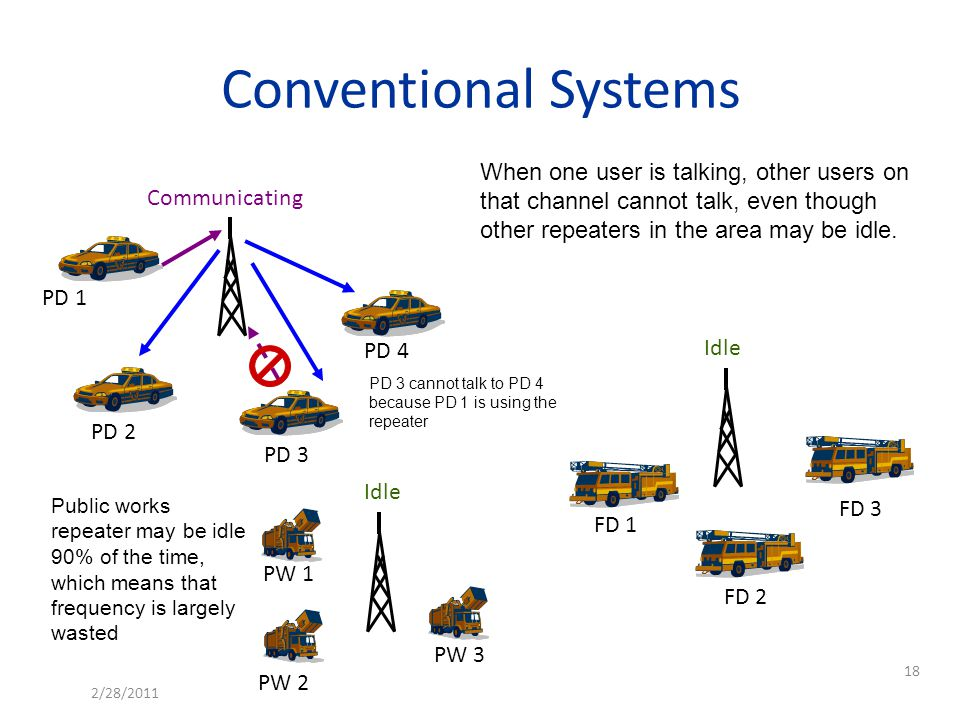 Conventional Systems When one user is talking, other users on that channel cannot talk, even though other repeaters in the area may be idle.