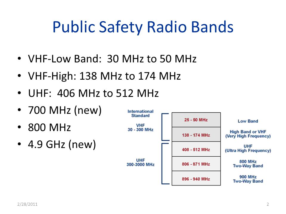 Public Safety Radio Bands