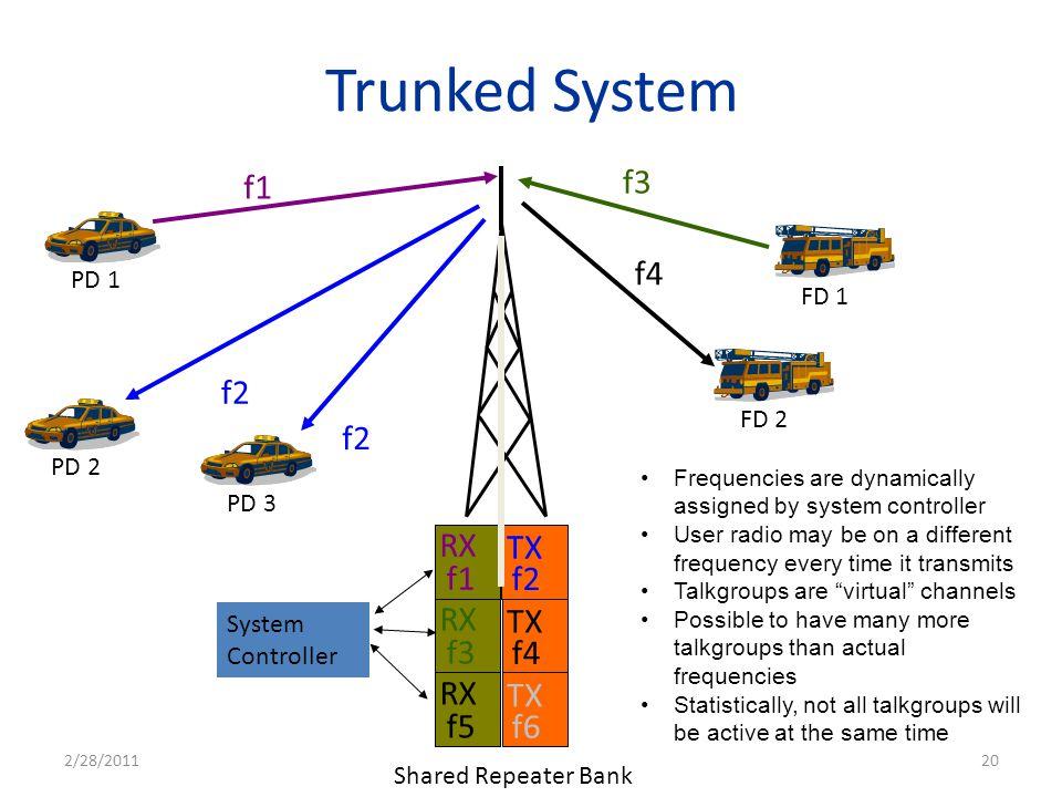 Trunked System f1 f3 f4 f2 f2 f2 f1 RX TX f4 f3 RX TX f6 f5 RX TX PD 1