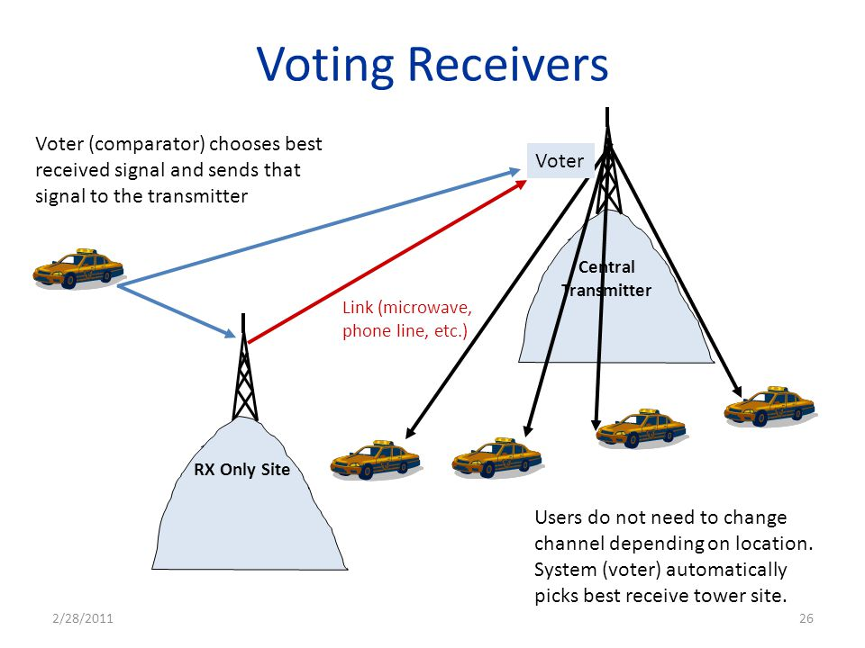 Voting Receivers Voter (comparator) chooses best received signal and sends that signal to the transmitter.