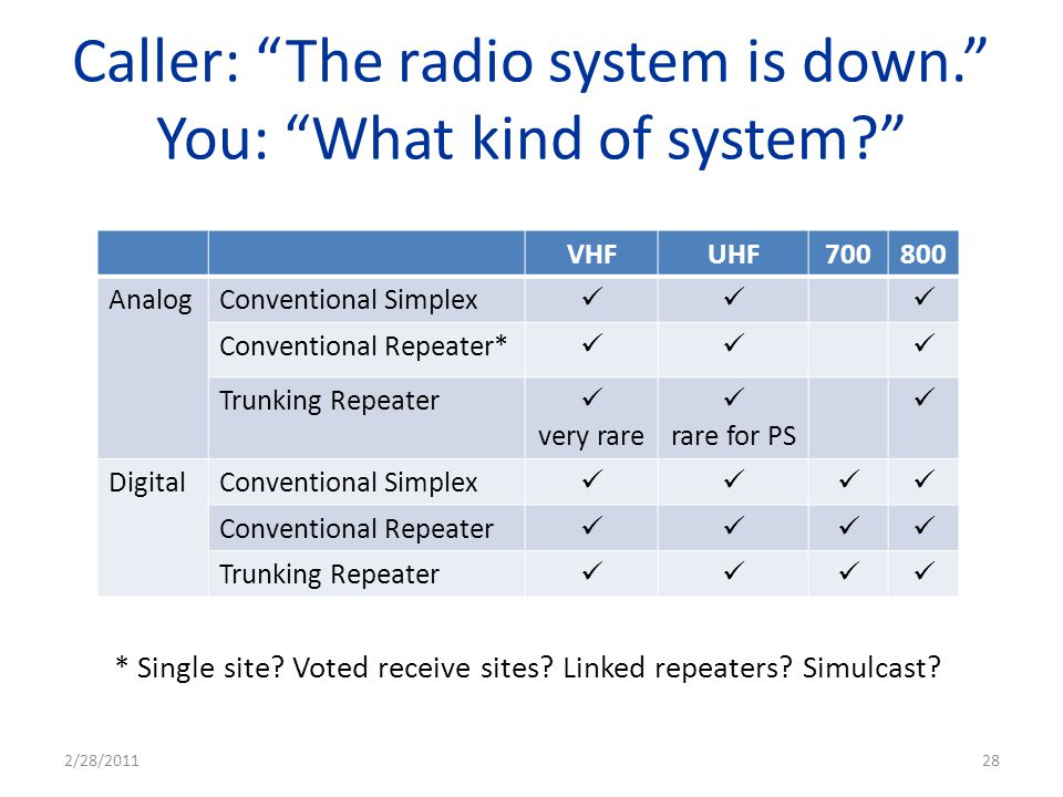 Caller: The radio system is down. You: What kind of system